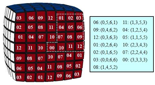 群论与魔方:高阶魔方的性质与公式