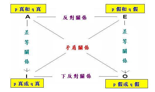 广义的资本结构